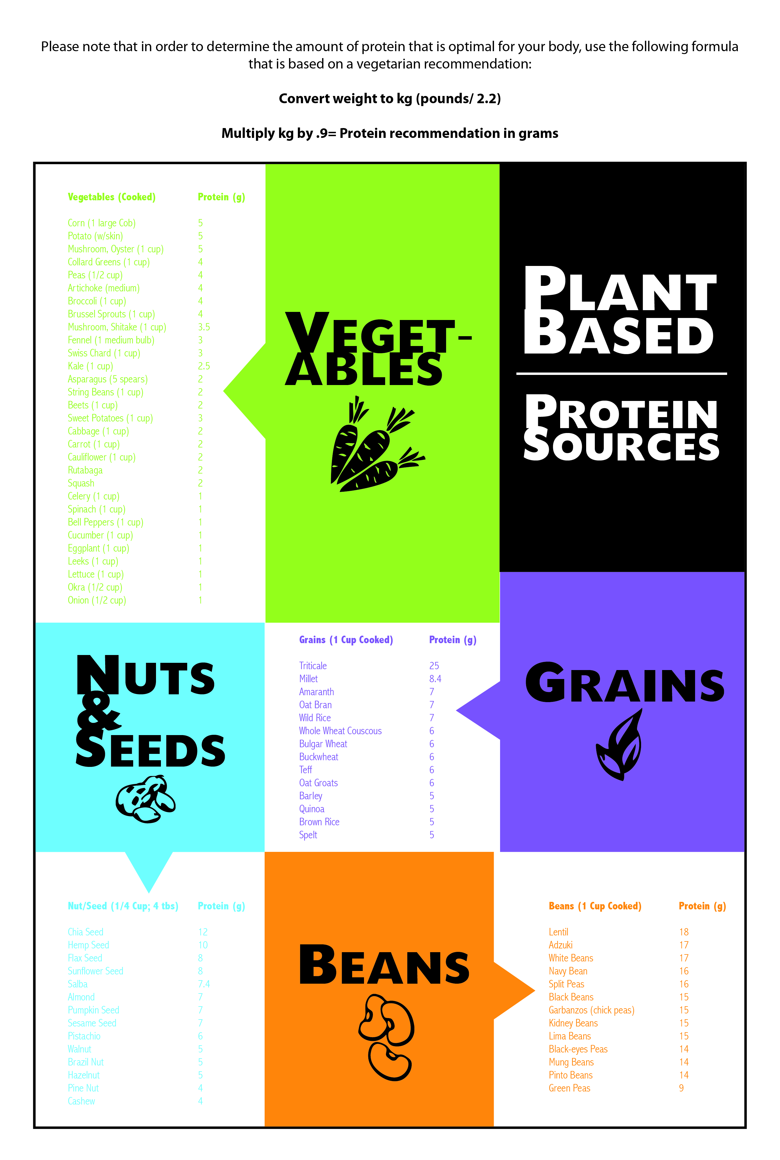 PlantBasedProteinSourceChart-01