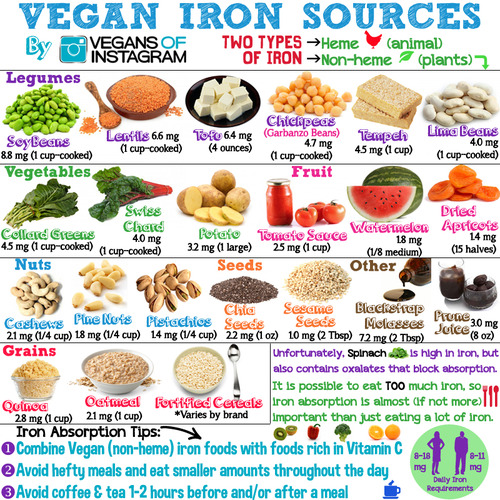 """Vegan Sources of Iron"