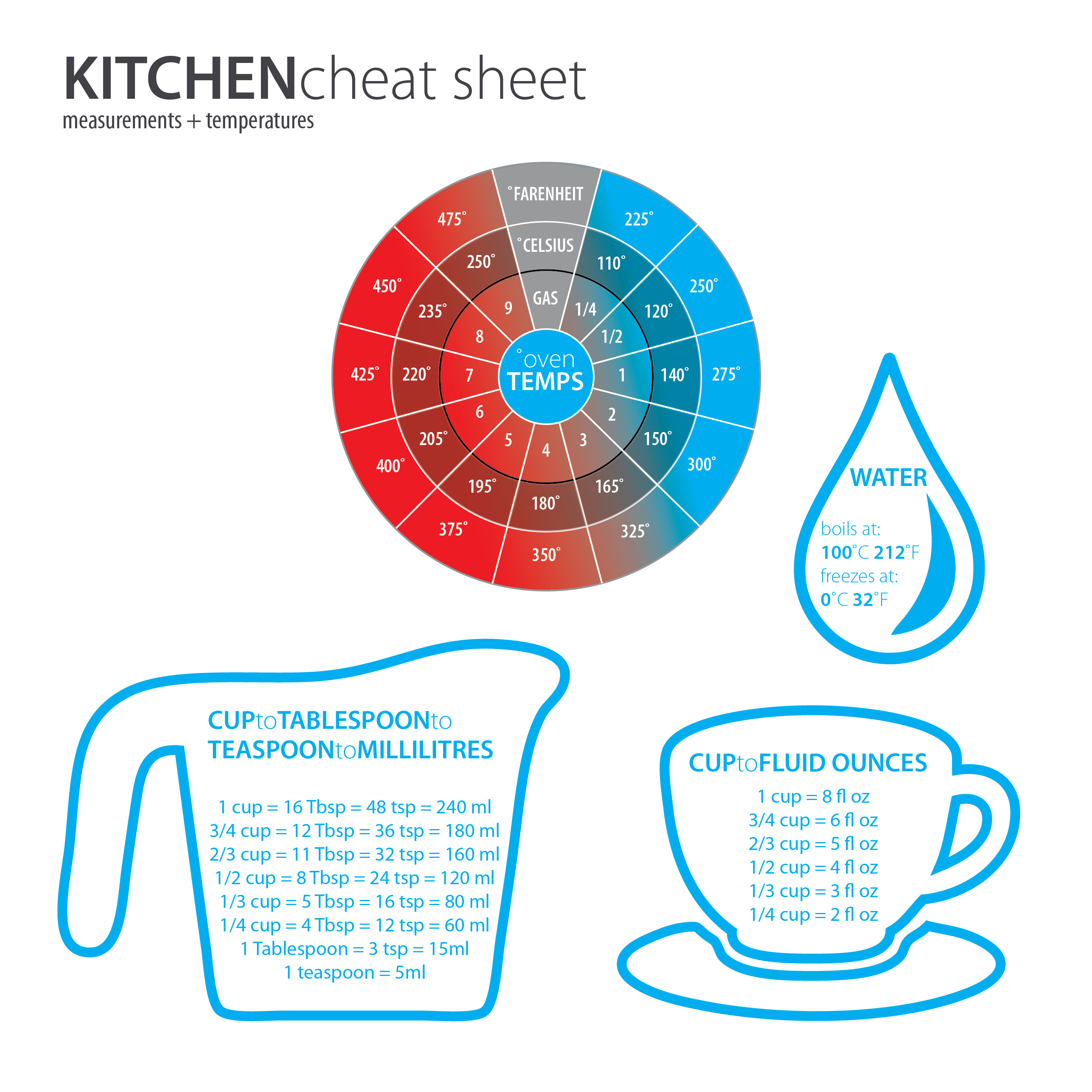 Kitchen Cheat Sheet-01